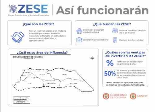 """Reforma Tributaria amplía exenciones y descuentos a actividad turística y de salud que se vincule a """"ZESE"""" de Arauca"""