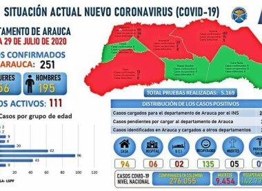 Los hombres son los más contagiados por el Covid 19 en Arauca en la última semana de julio