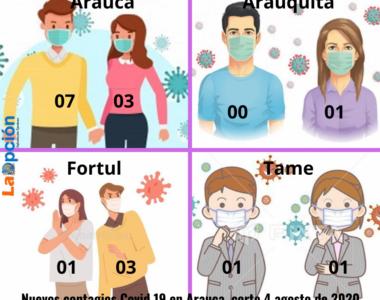 Resultan 4 menores de edad contagiados por covid 19 en el Departamento de Arauca. Tres niños y una niña en los municipios de Arauca, y Fortul