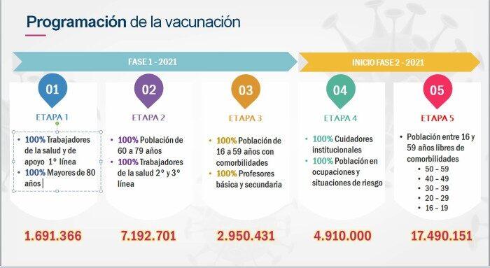 Conozca la Estrategia de Priorización de la Vacuna contra Covid 19 después del 20 de febrero